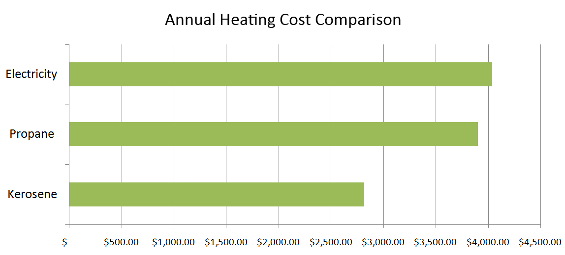 kerosene vs propane heating cost comparison
